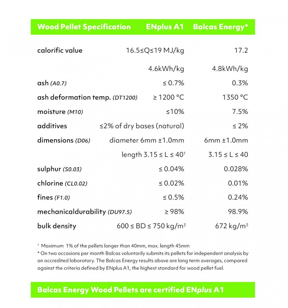 Balcas Energy Wood Pellets ENPLUS Specification