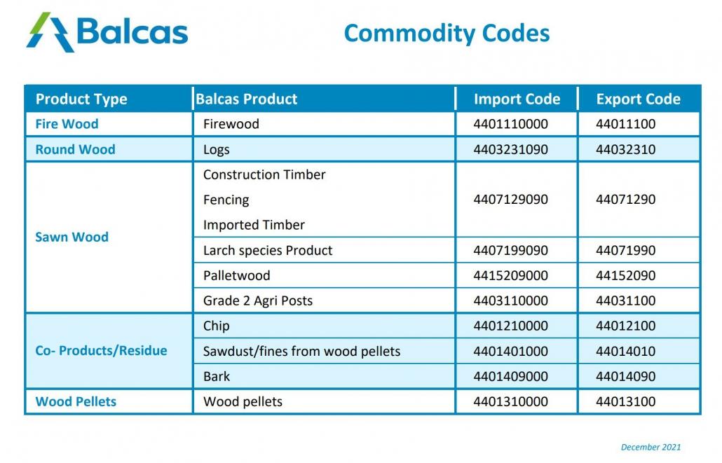 commodity codes brexit balcas energy