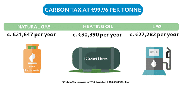 Carbon Tax what I will pay